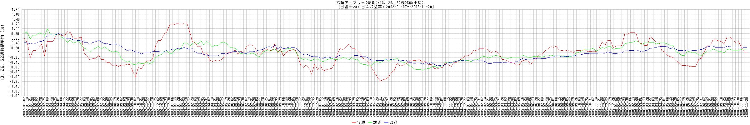 六曜アノマリー (先負)(13、26、52週移動平均) [日経平均:日次収益率:2002-01-07 - 2006-11-20] 拡大版